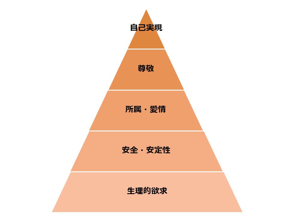 5段階欲求説