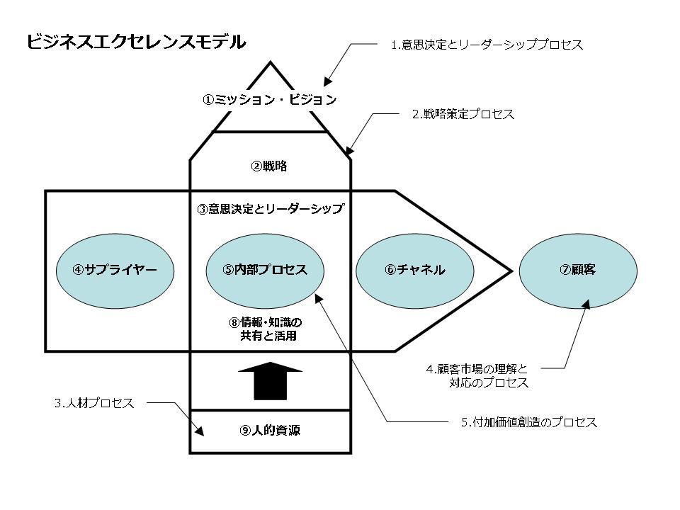 ビジネスエクセレンスモデル