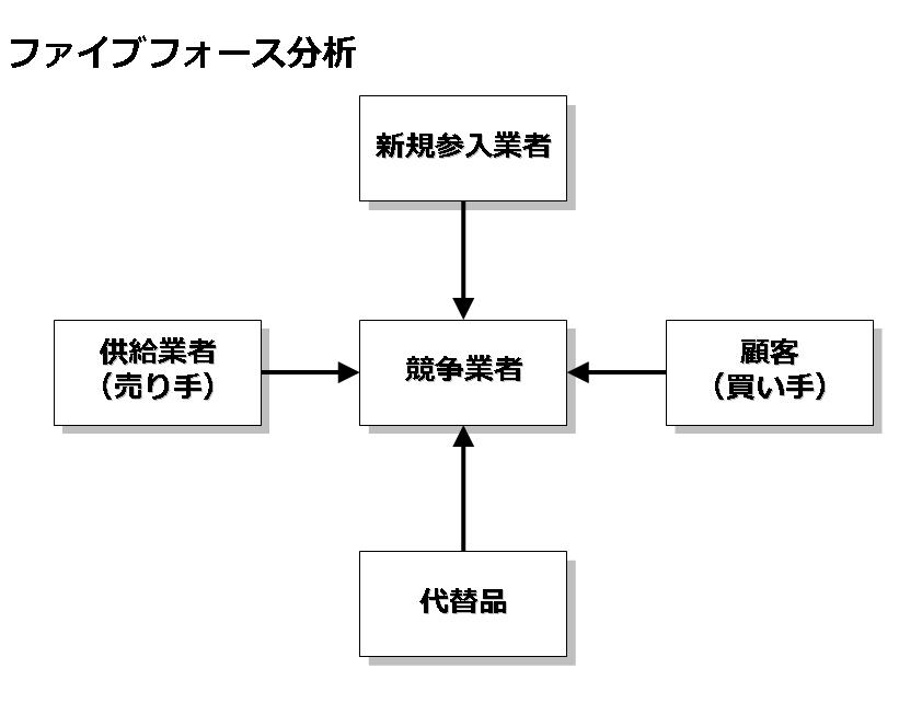 5フォース分析