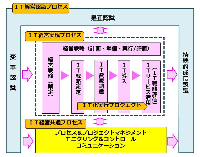 ITCプロセスガイドライン